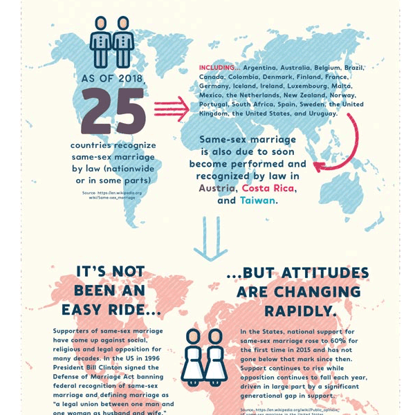 How to Create an Infographic Design in Adobe InDesign